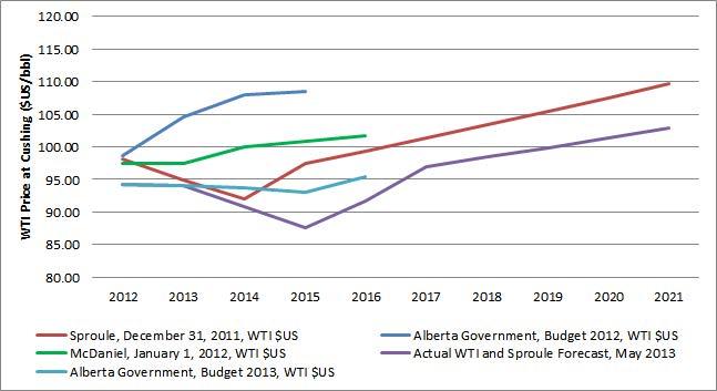 wti_forecasts