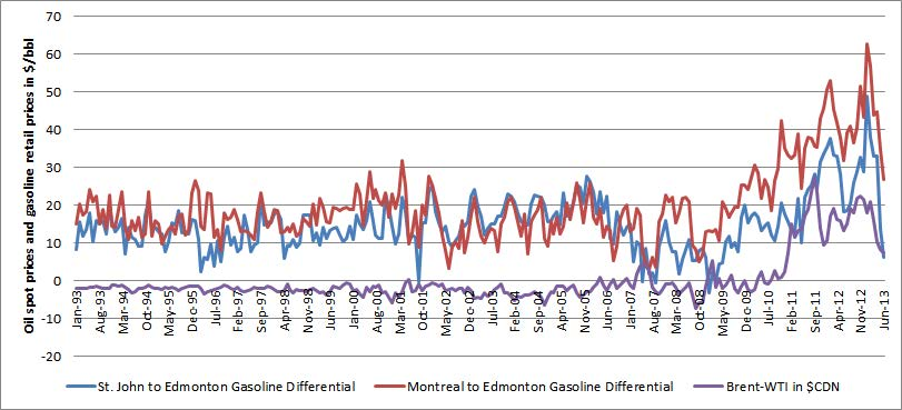 canada_gas_prices