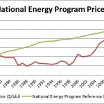 The National Energy Program - A missed boom for the oil sands?