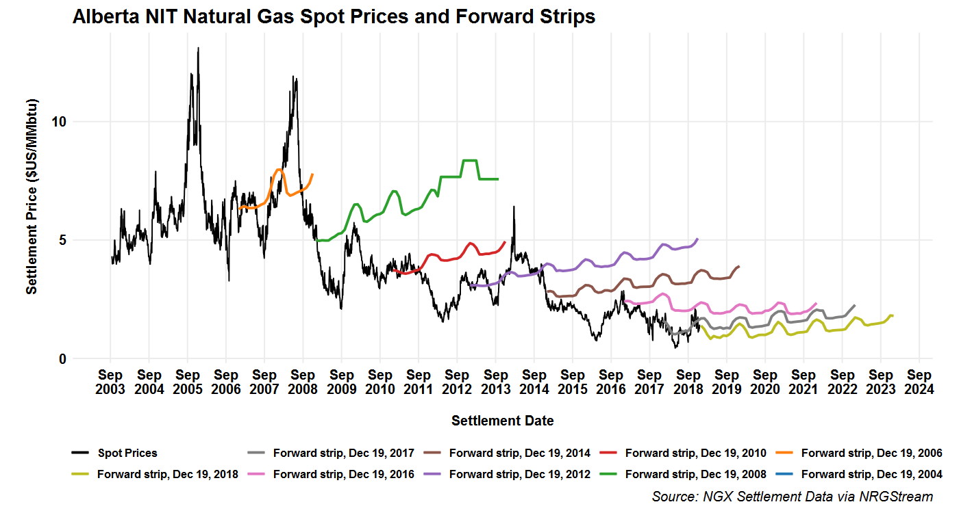 The Evolution Of Alberta Gas Prices