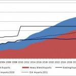 More EIA numbers