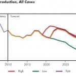 Source: National Energy Board