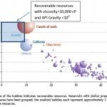 Source: IEA World Energy Outlook, 2010.