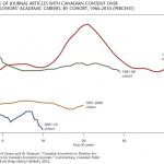 The Decline of Canadian (Academic) Economics?